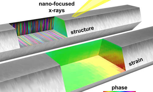A New Way to Gauge the Growth of Nanowires