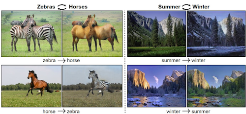 Depicting how an algorithm can turn a zebra into a horse and a summer scene into a winter scene