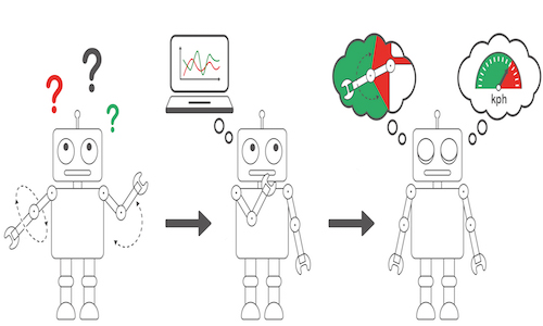 An illustration of a robot learning about this body and the environment.