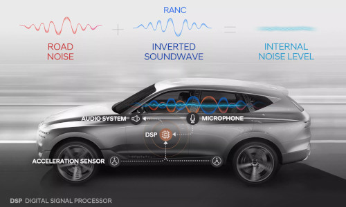 Hyundai with more sensors and processing power